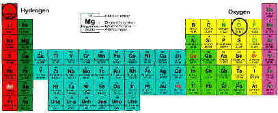 worksheet Periodic Table placemats Giving Water a Second Chance by J ...